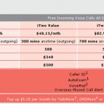 SingTel iPhone 3G Prices